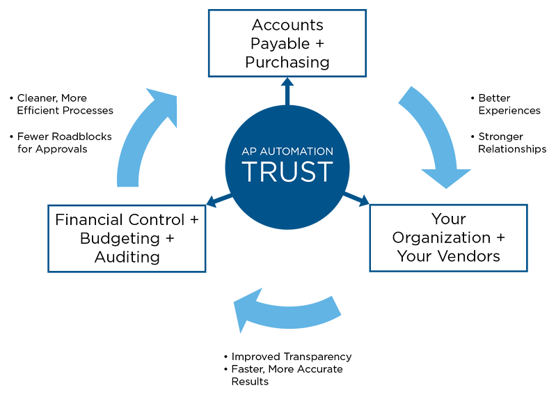 AP Automation Core of Trust