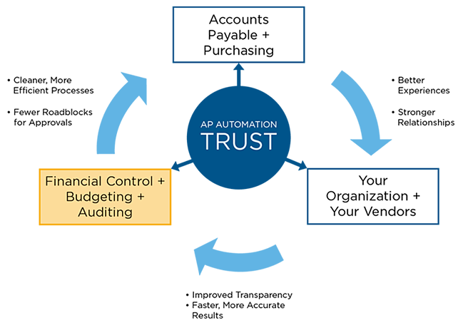 AP Automation Core of Trust-Financial Control