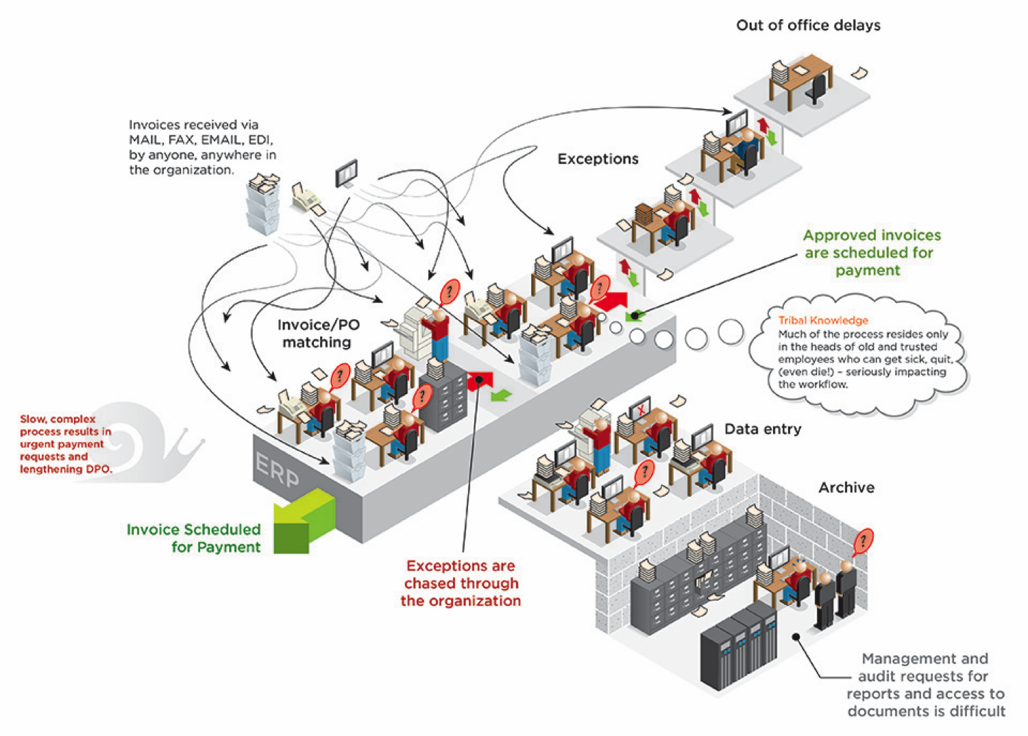 Before AP Automation Infographic
