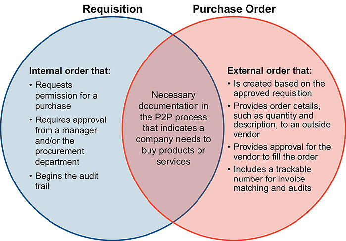 Requisition and Purchase Order Venn Diagram